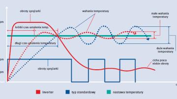 Co to jest klimatyzator typu inverter